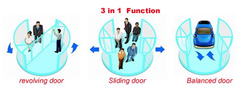 2 wings revolving door function